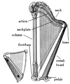 A traditional folk harp and modern concert harp. Public domain image from Websters Dictionary 1911. (Full-size image)